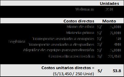Tabla de costos directos de produccion