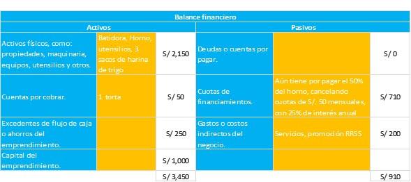 micronegocios, emprendimiento, VenInformado, Perú, migrantes, refugiados, LWR, Equilibrium, EmprendedorInformado